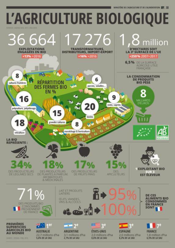 Agriculture biologique : quelques chiffres clé