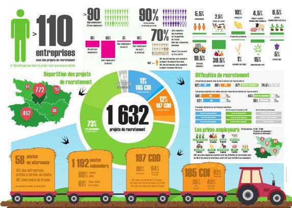 Emploi - 1 640 postes à pourvoir en Maine-et-Loire