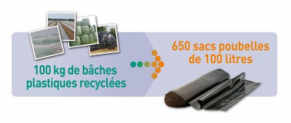 Collecte de déchets agricoles