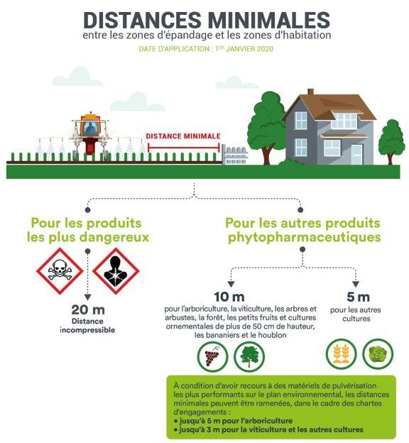Phytosanitaires : ZNT zones d'habitations et lieux accueillant des groupes de personnes vulnérables