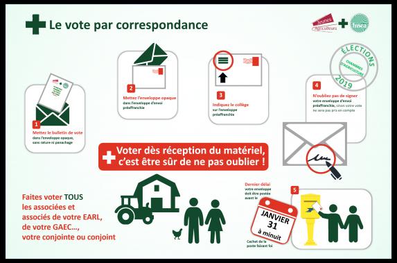 20190103_vote_par_correspondance.png